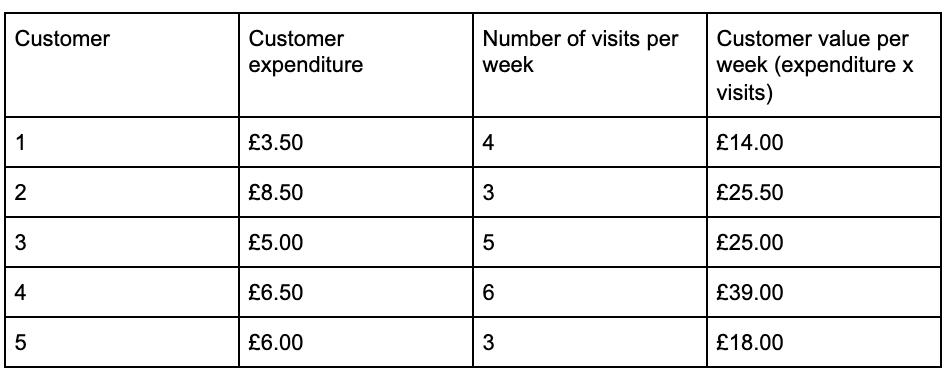 customer lifetime value column